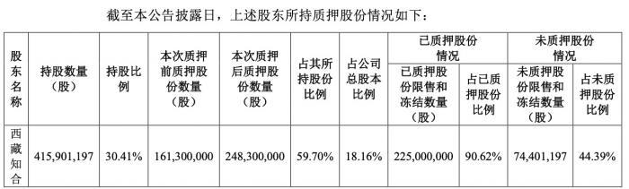 维信诺大股东有意转让股权,国资投资公司计划接棒华夏幸福王文学