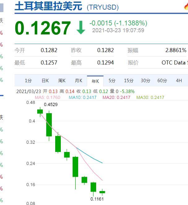 """全球通胀隐现里拉惨遭""""吊打"""" 中国年内加息概率几许?"""