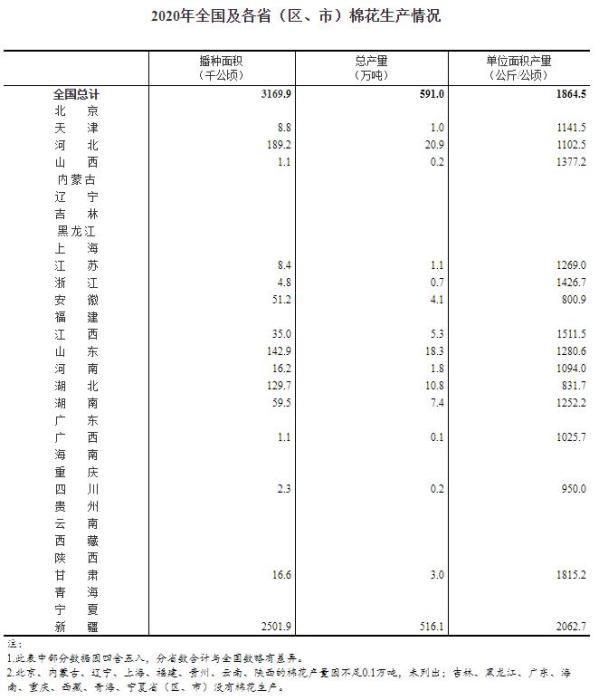2020年全国及各省(区、市)棉花生产情况。来自国家统计局。