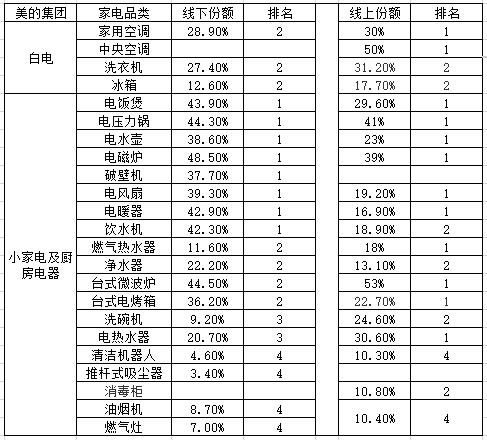 图10:美的各品类产品线上线下市场排名 数据源:财报,36氪