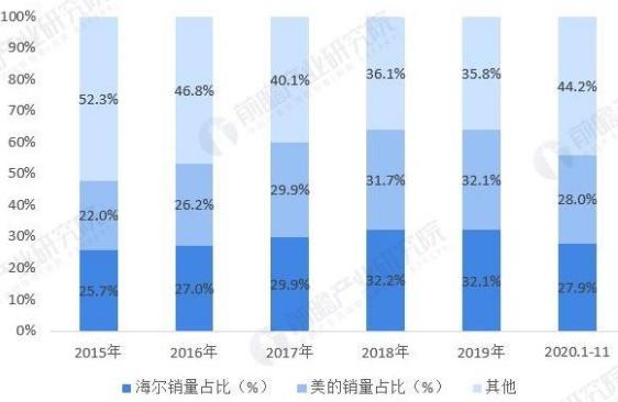 图2:美的与海尔洗衣机市占率对比数据来源:前瞻产业研究院,36氪