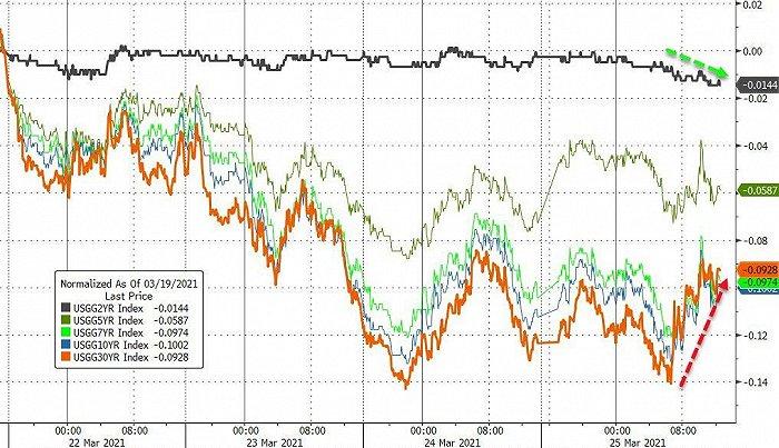 两大利空席卷债市!10年期美债收益率止跌回升 季末买需负隅顽抗