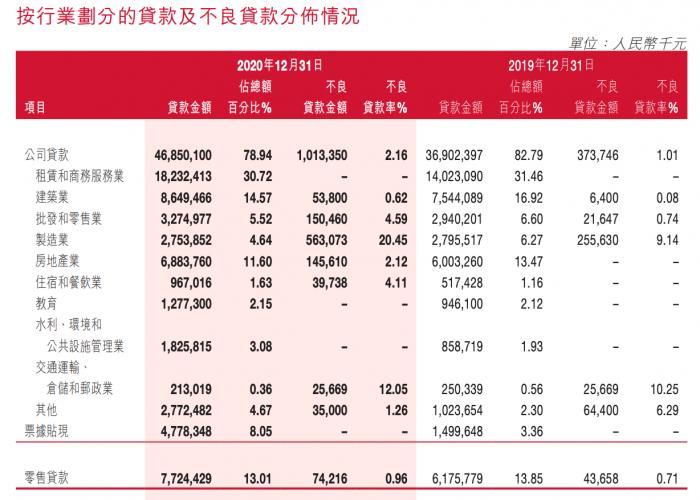 泸州银行净利连续两年负增长:制造业不良率超20% 占不良余额近55%