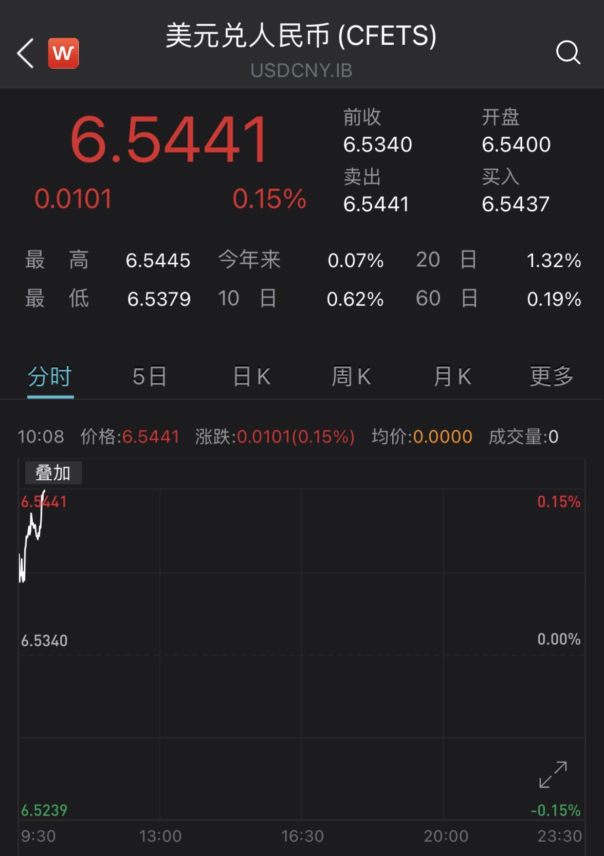 """美联储主席释放""""鹰派""""信号 人民币对美元汇率跌破6.54"""