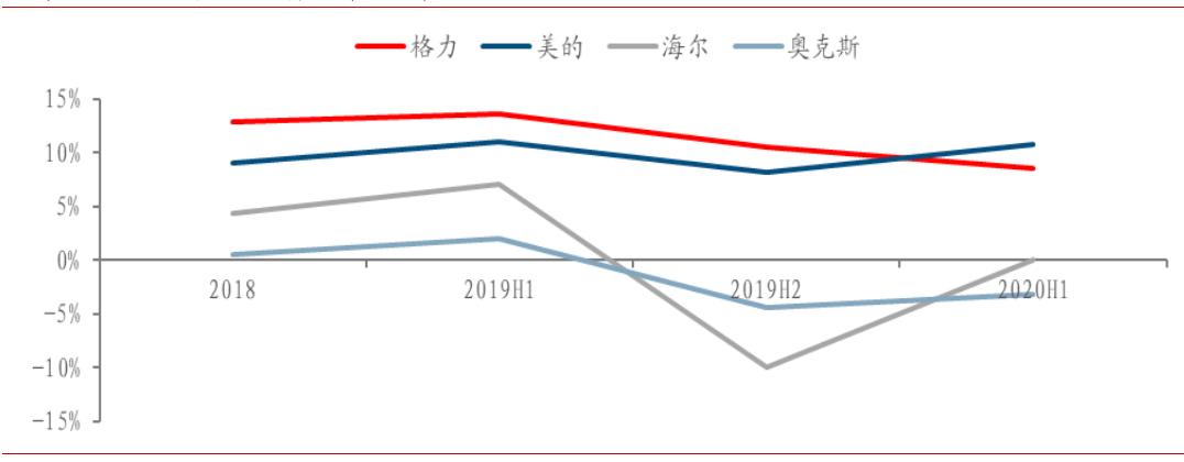 图6:2019年价格战期间空调厂商净利率对比 数据来源:中泰证券,36氪