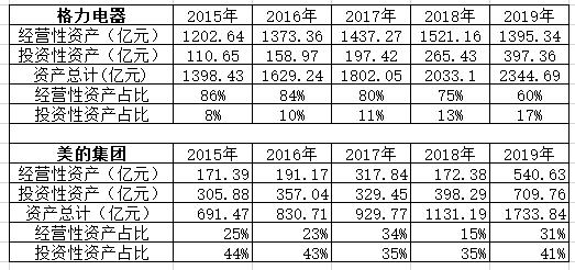 图1:格力和美的母公司资产对比数据来源:公司财报,wind,36氪