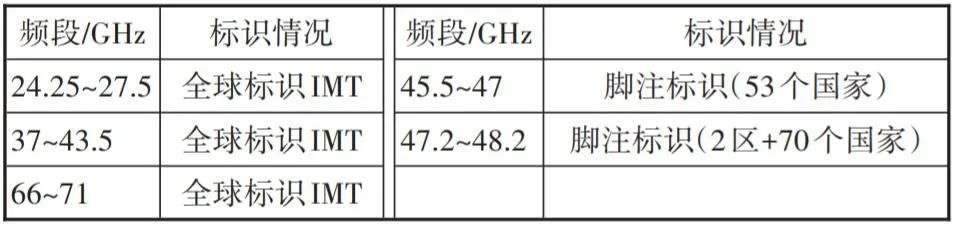 5G毫米波标准化进展和毫米波产业发展现状进行介绍 5G+8K快讯 第2张