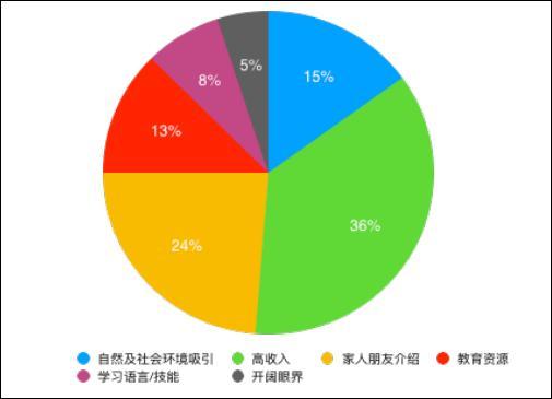 新疆少数民族工人在广东省企业务工各类原因占比