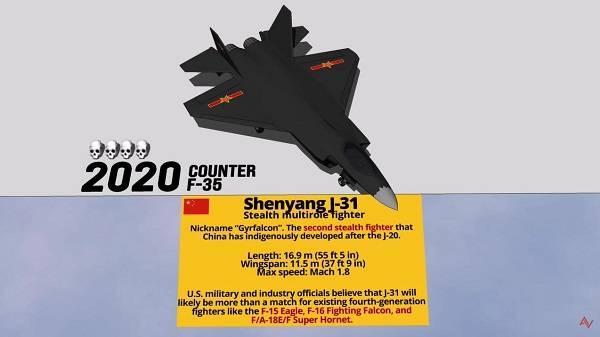 外媒给出的FC-31性能参数 图片来源:视频截图