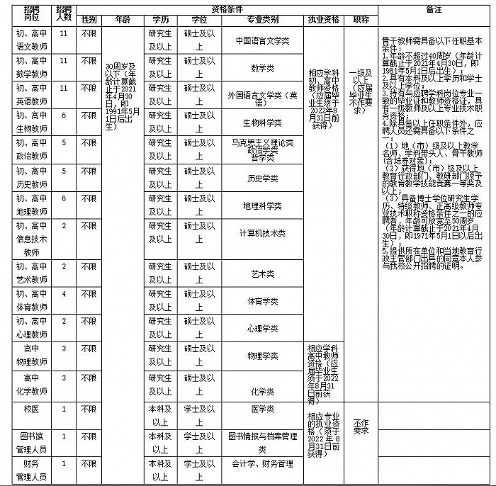 海南中学招聘教师71人,硕士可报