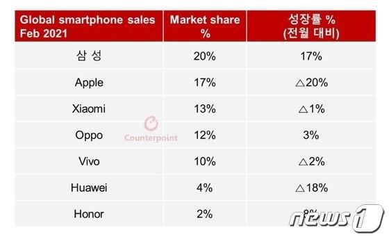 二月全球智能手机市场由三星、苹果、小米、OPPO、vivo、华为领先