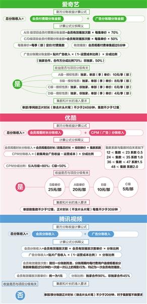 优爱腾:三平台分账有别,与剧方追求共赢