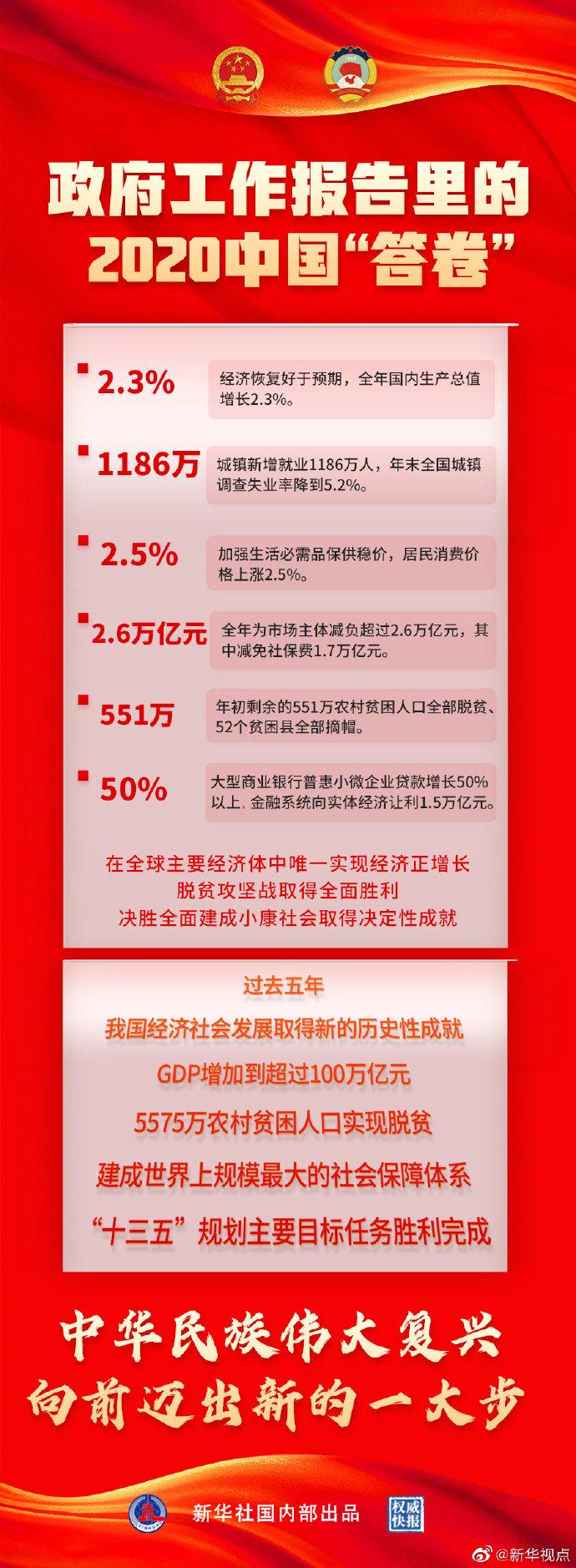 图解|政府工作报告里的2020中国答卷