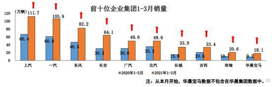 一季度汽车销量增幅超七成 缺芯影响加剧
