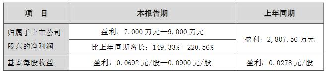 深深房A:预计一季度归属股东净利润7000万-9000万 同比增149.33%-220.56%