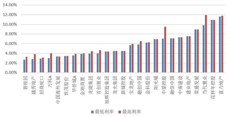 房企融资环境全线收紧:一季度40家房企融资总额下滑19%