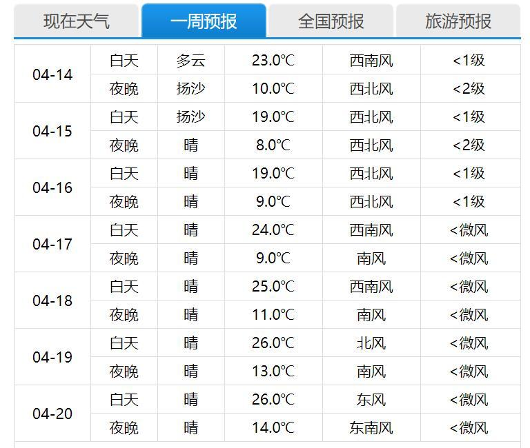15日下午北京将现沙尘 强度明显弱于3月沙尘暴北京沙尘