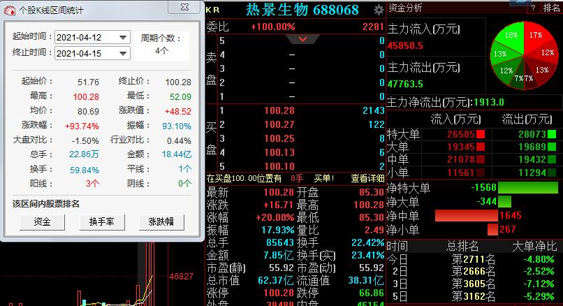 """股价四天涨93%,""""预增王""""热景生物爆发式增长还能持续多久?"""
