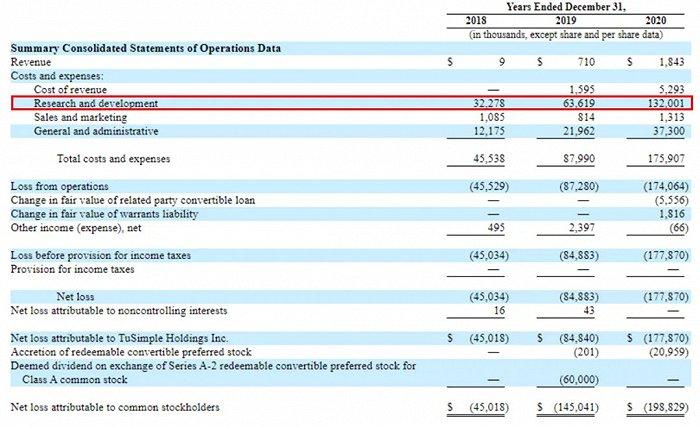 几十辆卡车换80亿美元市值,图森未来值得吗?