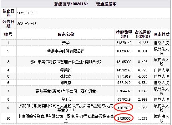 蒙娜丽莎跌6.46% 兴全基金与百亿私募聚鸣投资或持股