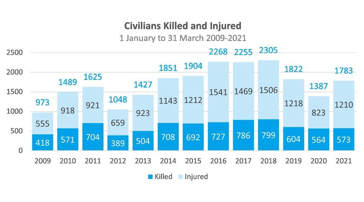 2009年至2021年第一季度平民死伤数量。/图片来自UNAMA官方推特