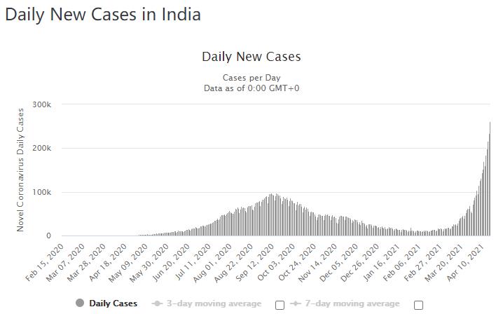 印度每日新冠确诊人数变动情况(图/worldometers)