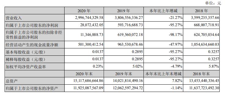 深圳机场年报:2020年净利润同比降95%