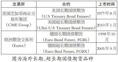 借鉴海外经验 我国推行30年期国债期货的时机已成熟