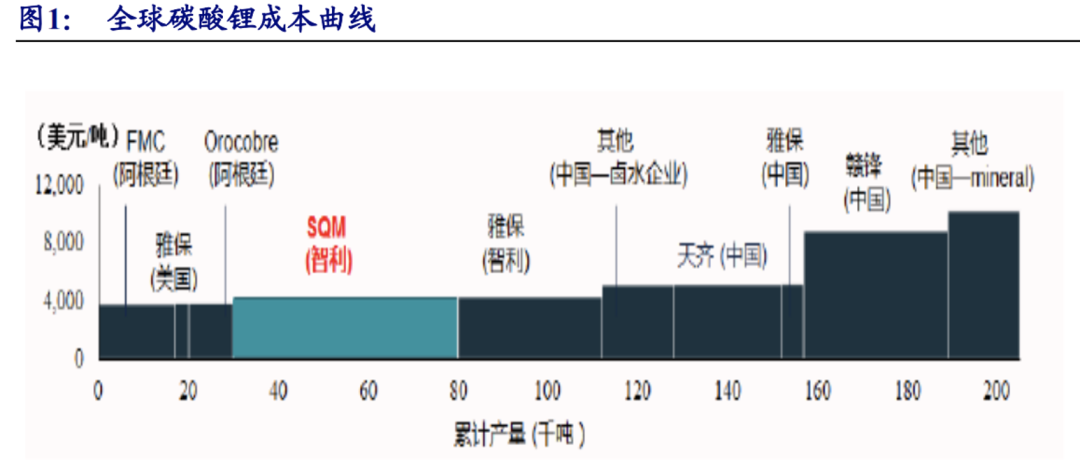图源:新时代证券研报