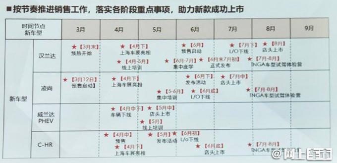 全新汉兰达6月预售 尺寸大涨 全系2.5L混动