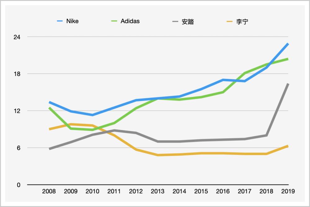 ▲中国运动服饰市场份额,数据来源:Euromonitor