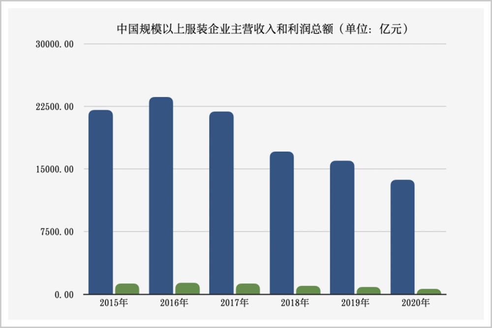 ▲中国规模以上服装企业主营收入和利润总额