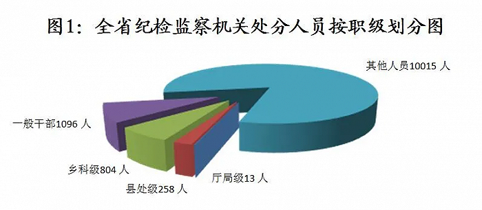 山东:2021年第一季度全省纪检监察机关处分厅局级干部13人