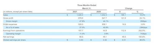 快讯 | 斯凯奇今年Q1销售额增长15%至14.3亿美元,净利润翻倍