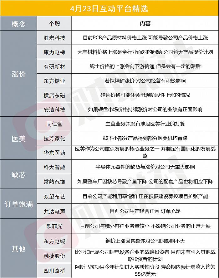 财联社4月23日互动平台精选