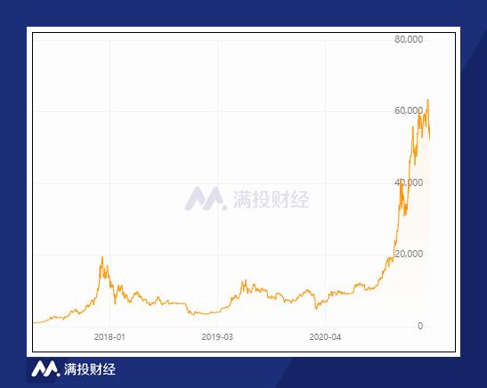 比特币屡创新高 新型货币来临?