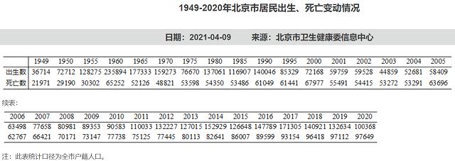 宜昌法治网一年少生3.2万,北京去年户籍人口出生数创十年新低