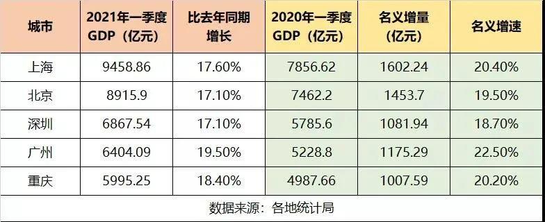 浙江各市gdp排名2021_浙江人均GDP排名第三的城市,去年增速居然是全国首位