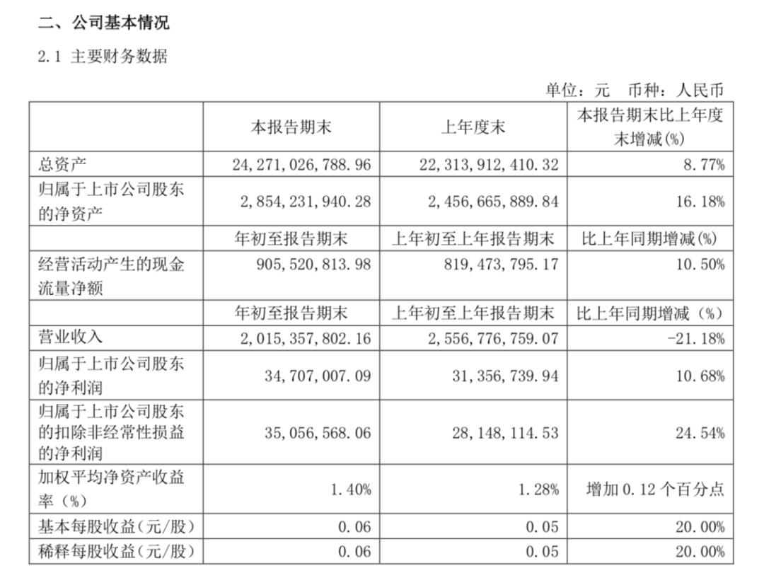 瑞达期货一季度净利润同比增长322.85% 南华期货境外业务有亮点