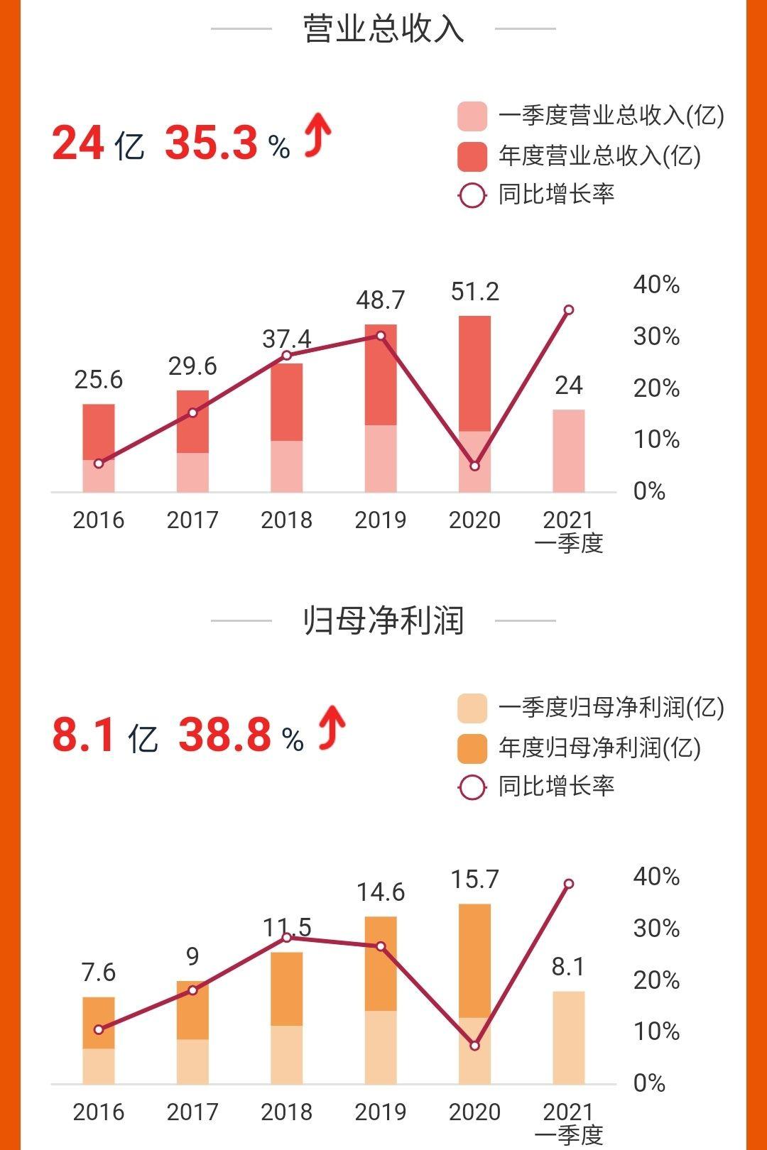 今世缘:一季度营收、净利增超三成,特A+产品营收同比增57%