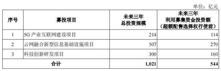 中国电信将登陆上交所主板上市