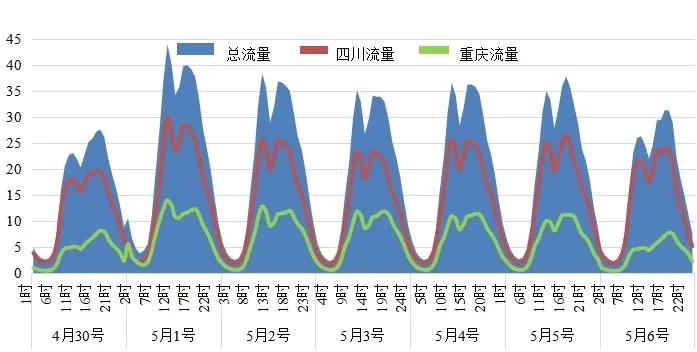 图8 川渝区域高速公路流量时间分布。