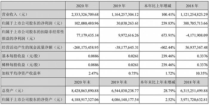 畜牧养殖业绩向好,罗牛山2020年实现净利润1.02亿元