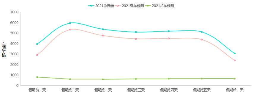 图2 2021年劳动节假期全国高速公路网客货流量预测。