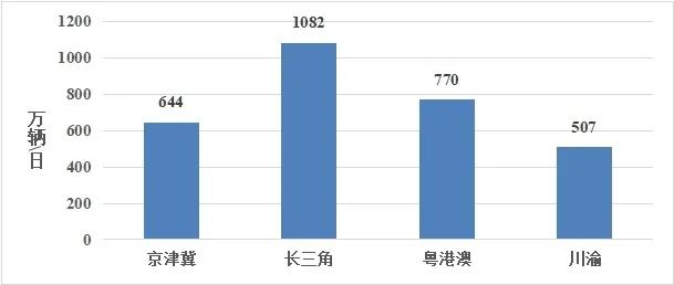 图6四大区域劳动节假期日均流量。