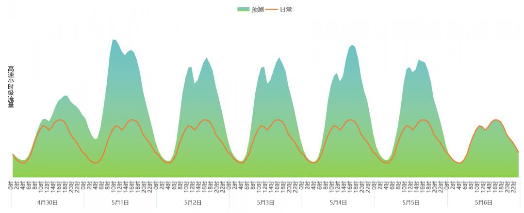 图3 2021年劳动节假期高速公路网小时流量变化趋势。