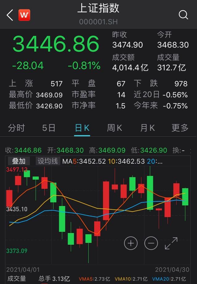 两市分化:沪指跌0.81%告别4月,金融股回调明显