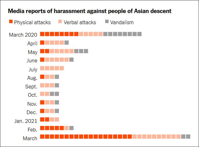 近一年媒体报道的针对亚裔的袭击事件,红色为肢体攻击,浅色为口头攻击,灰色为财务受损⠠图源:《纽约时报》