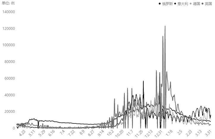 图为欧洲多国新冠肺炎新增确诊病例(单位:例)