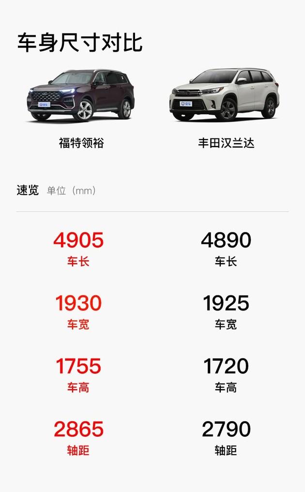 性价比or品牌力 福特领裕对比丰田汉兰达
